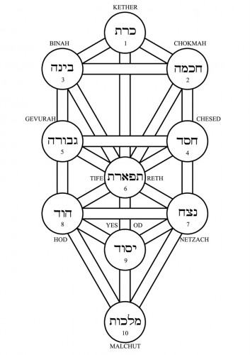 Hebrewtree